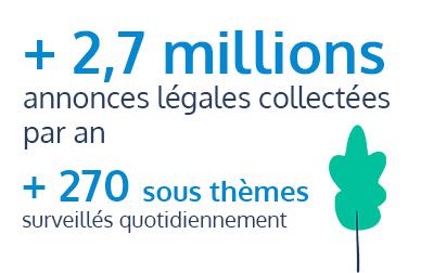 2,7millions d'annonces légales collectées par an et 270 sous thèmes surveillés quotidiennement