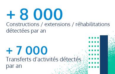 8000 constructions extensions réhabilitations et 7000 transferts d'activités détectés par an