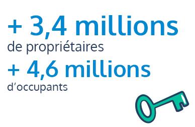 3,4 millions de propriétaires et 4,6 millions d'occupants recensés par EXPLORE