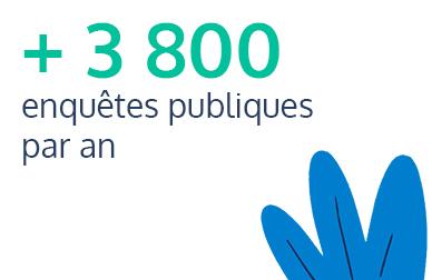 3800 enquêtes publiques par an