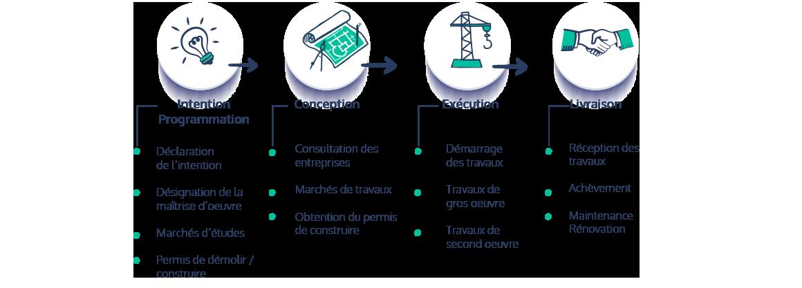 phasage chantier : intention programmation > conception > exécution > livraison