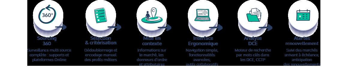 6 raisons de découvrir notre solution de veille marchés publics : sourcing 360°, sélection, critérisation, contextualisation, ergonomie, analyse DCE, alertes renouvellement